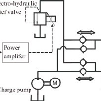 (PDF) Performance Test of an AC Servomotor Drive Valveless