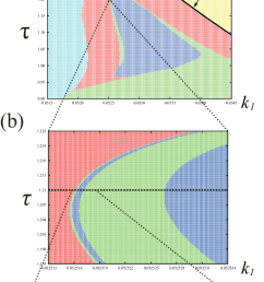 a phase diagram after a symmetric head on collision red repulsion [ 833 x 1211 Pixel ]