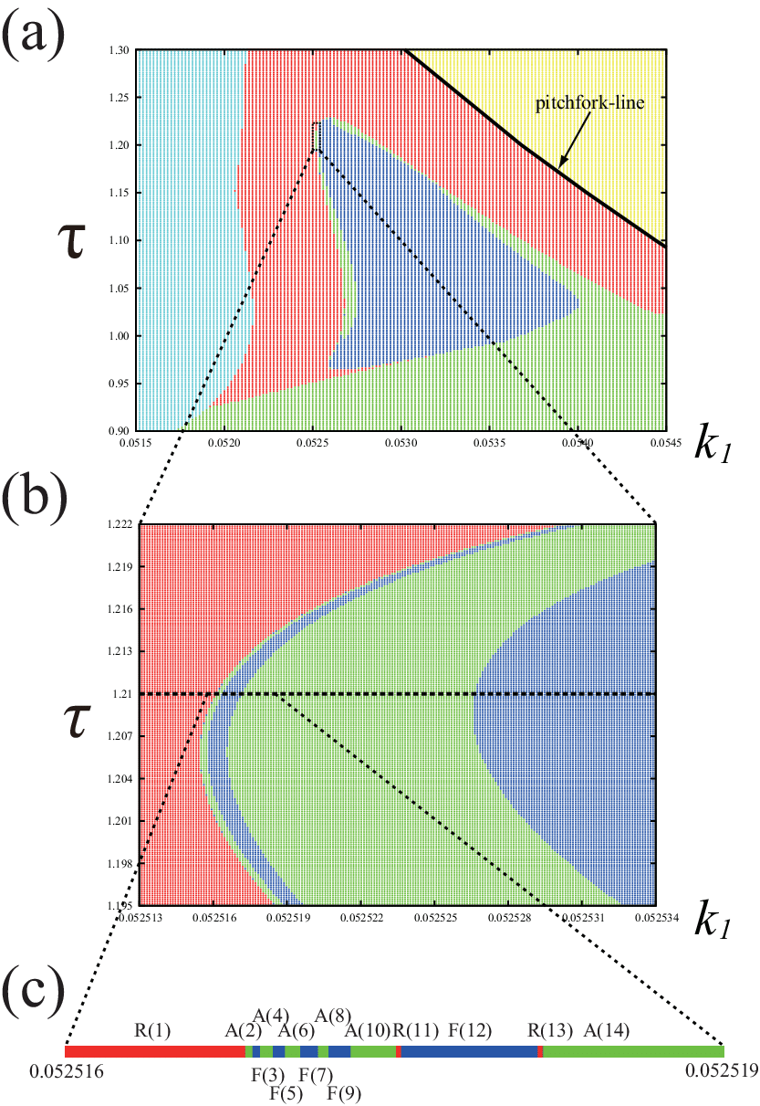 hight resolution of  a phase diagram after a symmetric head on collision red repulsion