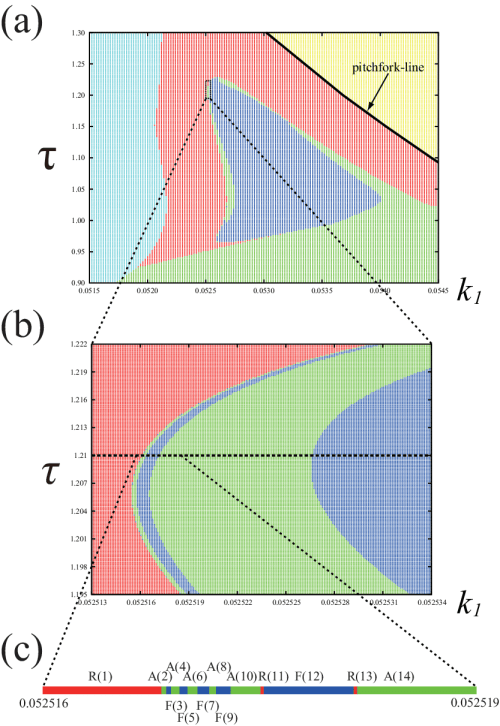 small resolution of  a phase diagram after a symmetric head on collision red repulsion