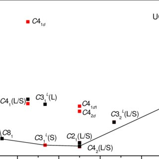 (PDF) Point defects and clustering in uranium dioxide by