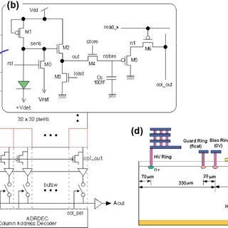 (PDF) Radiation resistance of SOI pixel devices fabricated