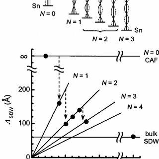 Wavelength of the main Fourier component of SDW modulation