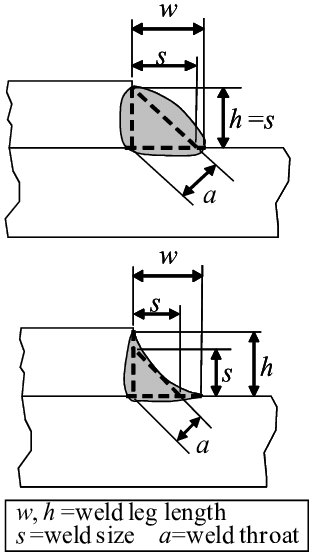 Definition of weld sizes EXPERIMENTAL RESULTS AND