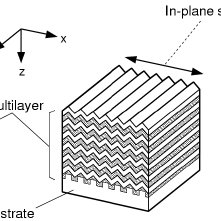Example structures of dielectric multilayer filters. (a
