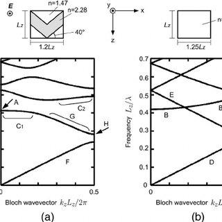 (PDF) Multichannel Photonic Crystal Wavelength Filter