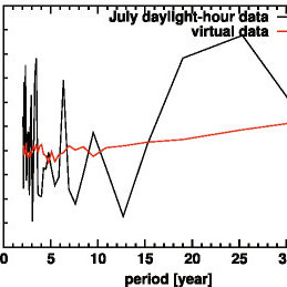 Results of Fourier analysis of daylight-hour data of