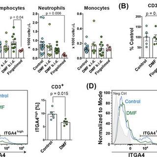(PDF) Dimethyl fumarate inhibits integrin α4 expression in