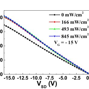 Resistance as a function of back-gate voltage for the