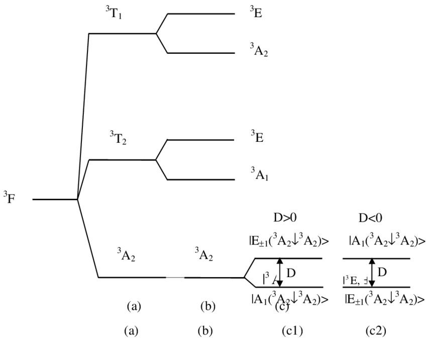 Schematic splitting of the ground term for 3d 8 ions: (a