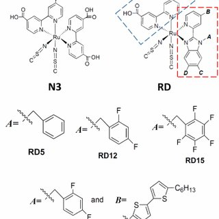 Frontier molecular orbitals of N3, RD5, and RD18 dyes. The