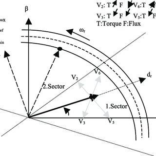 (PDF) Sensorless Flux Region Modification of DTC
