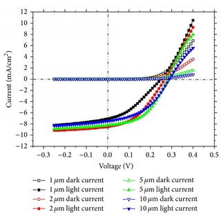 Current-voltage curves of graphene GaAs solar cells versus