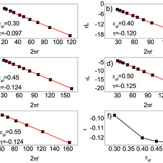 The determination of critical nuclei for both homogenous