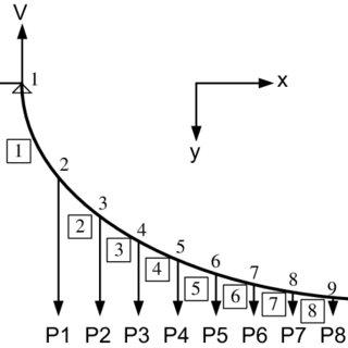 Erection sequence of deck in Great Belt Bridge (unit