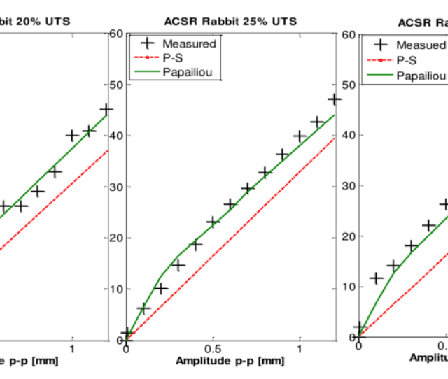 Measured And Predicted Ps Formula And Papailiou Model Of The Acsr Rabbit Conductor At