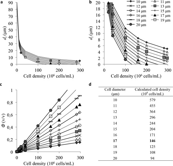 Theoretical distance between the cells or intercellular