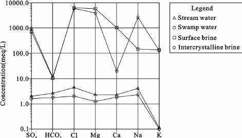 Schoeller diagram of the median concentrations of anions