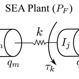 Typical bode diagrams of G(s) a n d Z(s) for Series