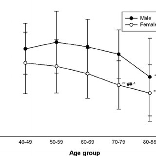 Muscle strength of hip fl exors in different age groups of