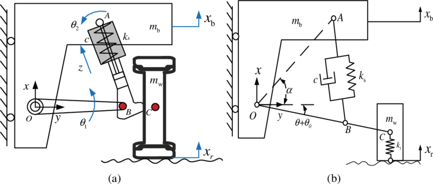Macpherson suspension system. (a) Schematic of the system