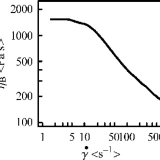 (PDF) Obtaining the shear stress shear rate relationship