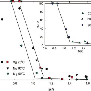 (PDF) Metal Ions Solubility in Plant Phosphoric...