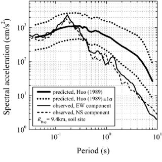(PDF) Field survey around strong motion stations and its