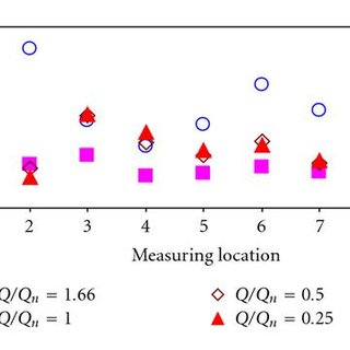 Variation of FFT magnitudes of pressure fluctuations with