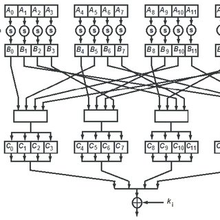 (PDF) AES algorithm implementation for a simple low cost