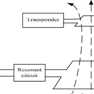 (PDF) The principle and simulation of magnetic coupling