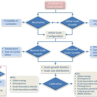 Energy Transition Boundaries With Diagram Simulated Kinetic Curves For Abnormal Grain Growth At