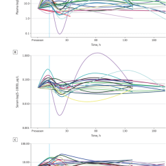 Hockey Player Diagram 2007 Cobalt Ls Stereo Wiring Biomarker Concentration Time Course Profile In Concussed Players