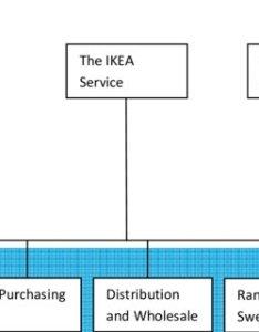 The organization structure of ikea also download scientific diagram rh researchgate
