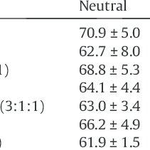 b. Effect of biomass moisture content on relative lipid