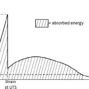 (PDF) Interlayer hybridization of unidirectional glass