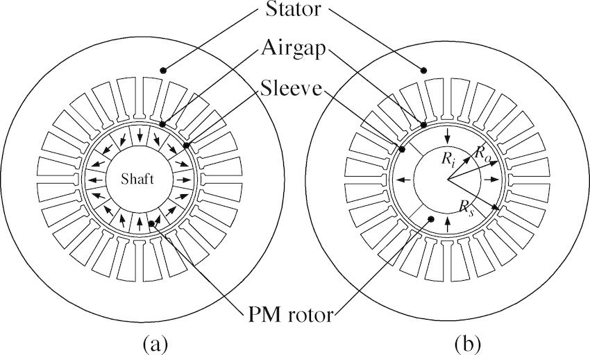 Four-pole, three-phase permanent magnet high-speed machine