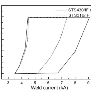 Failure mode after the tensile shear test of the