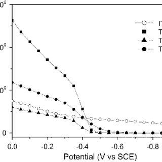 Mott-Schottky plots of the nanocrystalline TiO2 film