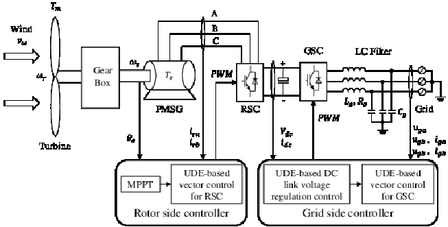 Schematic diagram of a PMSG-based wind turbine with back