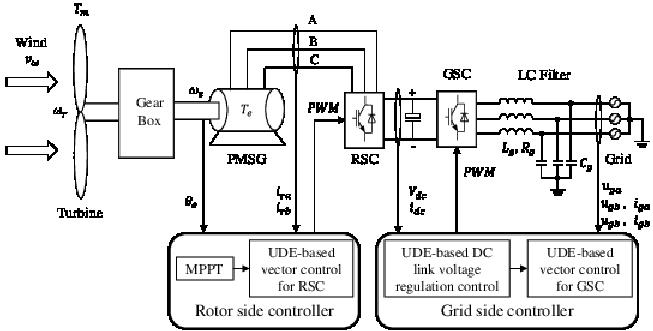wind turbine wiring schematic