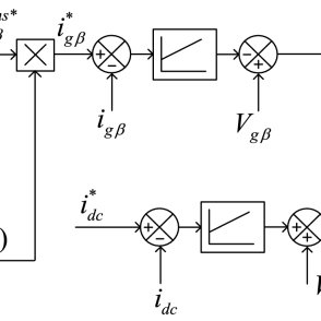 (PDF) Control of Medium-Voltage AC Motor Drive for Wide
