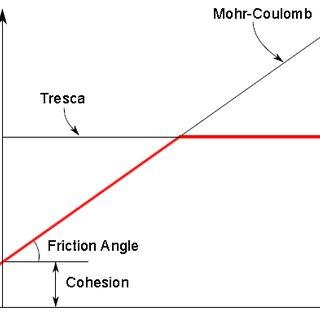 (PDF) Study of Damage Progression In CSCM Concretes Under
