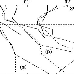 (PDF) Wind tunnel investigation of a complex canopy shear flow