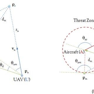 Block Diagram of the Control System Goal seeking Fuzzy