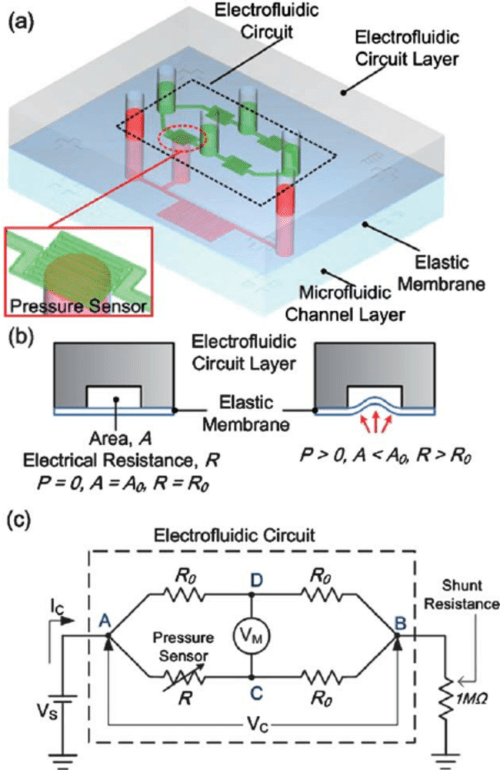 small resolution of illustration of the pdms microfluidic system with an integrated electrofluidic circuit for pressure sensing