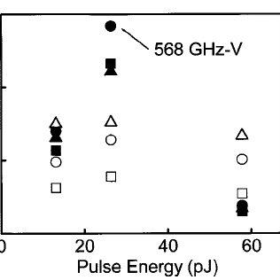 V (output peak voltage)-bandwidth product (solid symbols