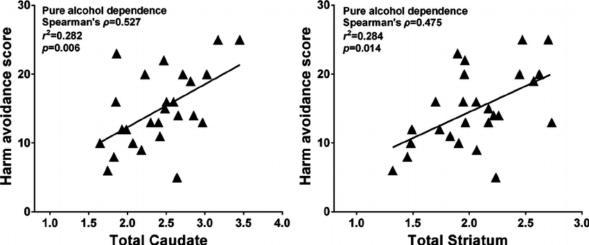 Graph showing correlation of striatal specific uptake
