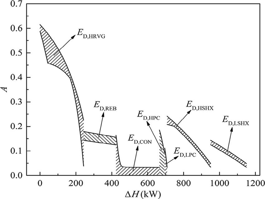 Energy-utilization diagram of the main heat transfer