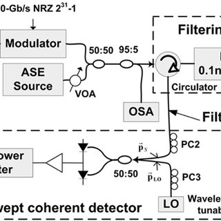 (PDF) Precise In-band OSNR and spectrum monitoring using